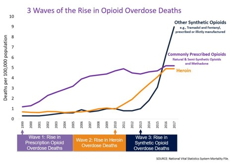 opioid-overdose-Sackler-family-greed-United-States-drug-laws